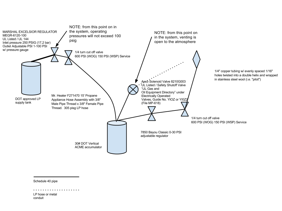 Simon - System Diagram